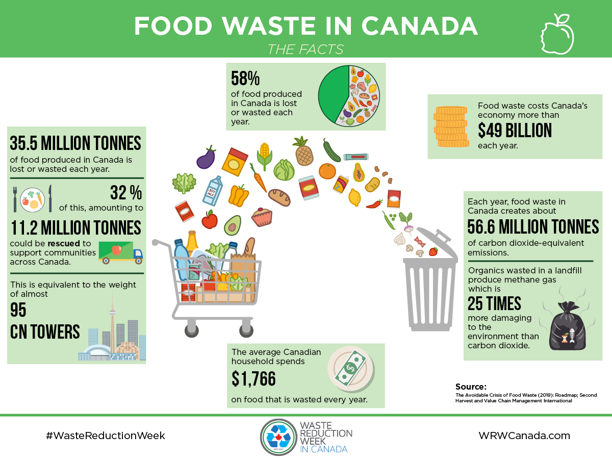 2019 food waste facts